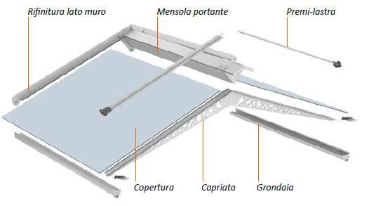 Tettoia in alluminio autoportante
